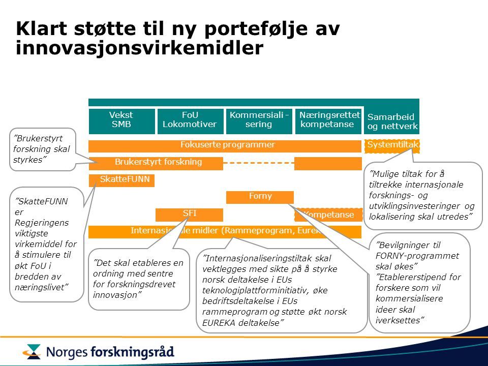 Klart støtte til ny portefølje av innovasjonsvirkemidler Vekst SMB FoU Lokomotiver Kommersiali- sering Samarbeid og nettverk Næringsrettet- kompetanse