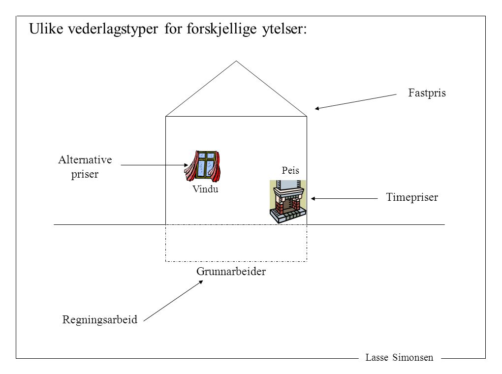 Lasse Simonsen Ulike vederlagstyper for forskjellige ytelser: Grunnarbeider Vindu Peis Alternative priser Timepriser Regningsarbeid Fastpris