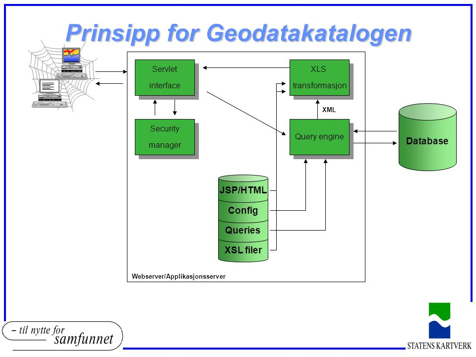 Prinsipp for Geodatakatalogen Database XLS transformasjon XLS transformasjon Query engine XSL filer Queries Config JSP/HTML Security manager Security manager Servlet interface Servlet interface XML Webserver/Applikasjonsserver