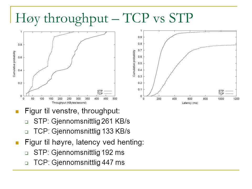 Høy throughput – TCP vs STP Figur til venstre, throughput:  STP: Gjennomsnittlig 261 KB/s  TCP: Gjennomsnittlig 133 KB/s Figur til høyre, latency ved henting:  STP: Gjennomsnittlig 192 ms  TCP: Gjennomsnittlig 447 ms