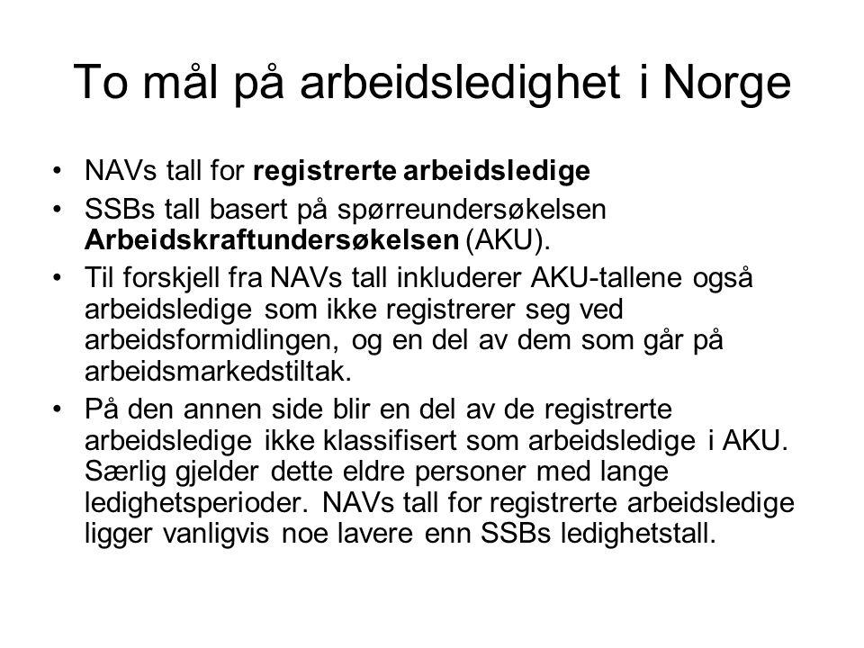 To mål på arbeidsledighet i Norge NAVs tall for registrerte arbeidsledige SSBs tall basert på spørreundersøkelsen Arbeidskraftundersøkelsen (AKU).