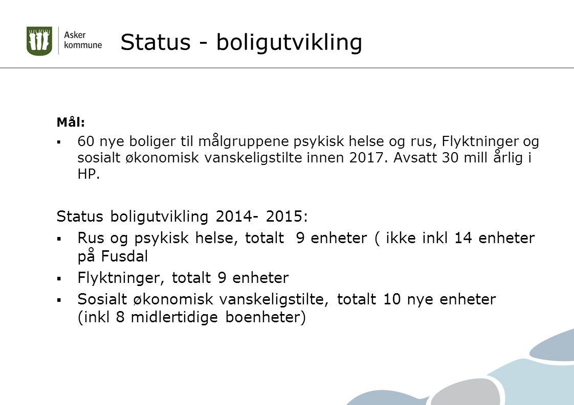 Status - boligutvikling Mål:  60 nye boliger til målgruppene psykisk helse og rus, Flyktninger og sosialt økonomisk vanskeligstilte innen 2017. Avsat