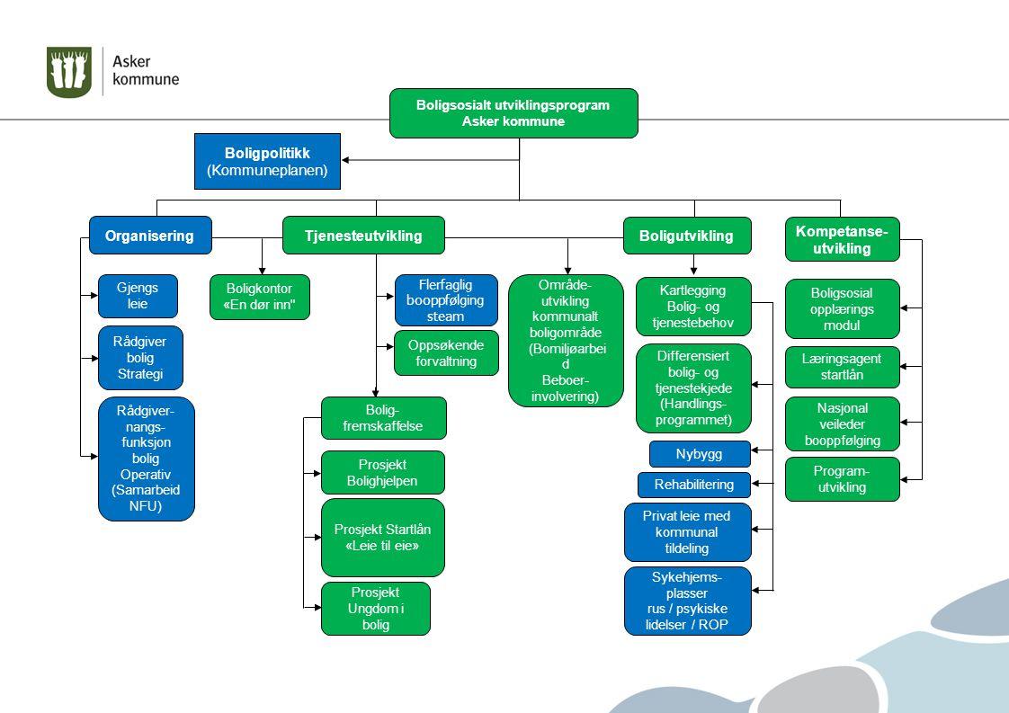 Boligsosialt utviklingsprogram Asker kommune Boligpolitikk (Kommuneplanen) Kompetanse- utvikling Flerfaglig booppfølging steam Gjengs leie Rådgiver bo