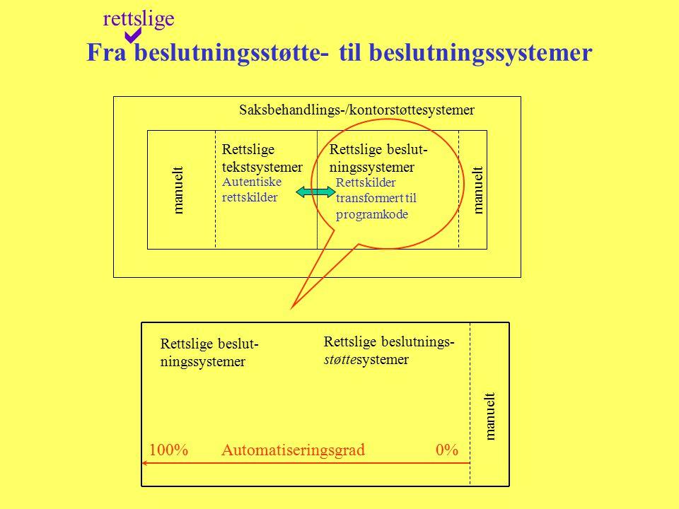 Fra beslutningsstøtte- til beslutningssystemer rettslige  Saksbehandlings-/kontorstøttesystemer Rettslige beslut- ningssystemer manuelt Rettslige bes