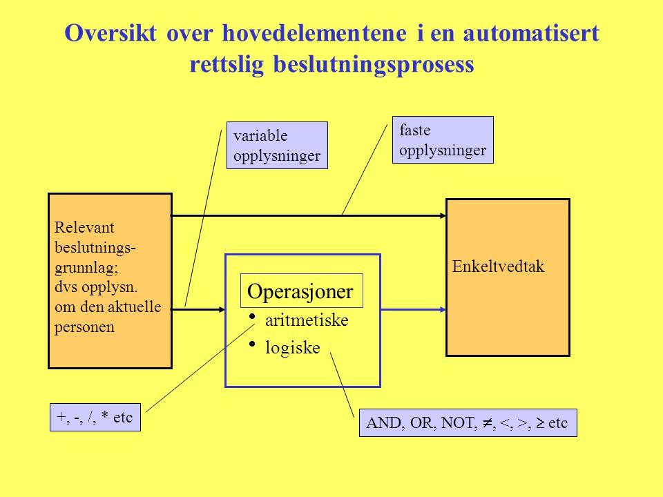 Oversikt over hovedelementene i en automatisert rettslig beslutningsprosess  aritmetiske  logiske Enkeltvedtak Relevant beslutnings- grunnlag; dvs opplysn.