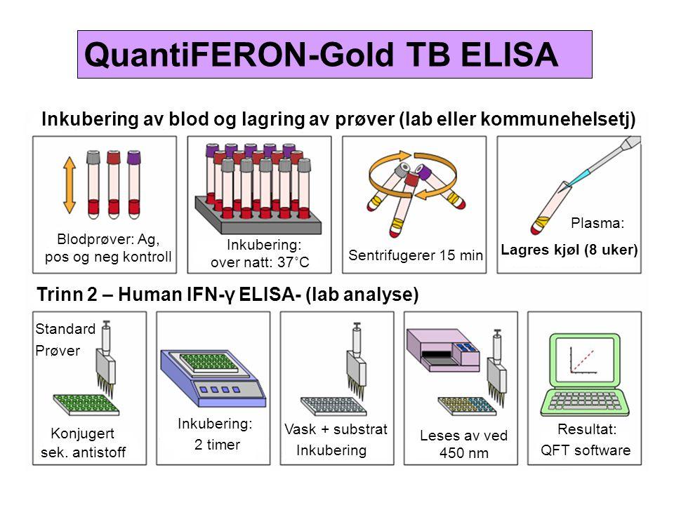 Blodprøver: Ag, pos og neg kontroll Inkubering: over natt: 37˚C Sentrifugerer 15 min Plasma: Lagres kjøl (8 uker) Standard Prøver Inkubering: 2 timer Vask + substrat Inkubering Resultat: QFT software Leses av ved 450 nm Inkubering av blod og lagring av prøver (lab eller kommunehelsetj) Trinn 2 – Human IFN-γ ELISA- (lab analyse) QuantiFERON-Gold TB ELISA Konjugert sek.