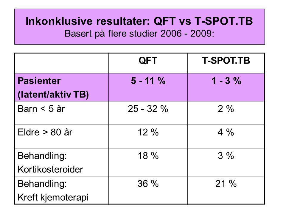 Inkonklusive resultater: QFT vs T-SPOT.TB Basert på flere studier 2006 - 2009: QFTT-SPOT.TB Pasienter (latent/aktiv TB) 5 - 11 %1 - 3 % Barn < 5 år25 - 32 %2 % Eldre > 80 år12 %4 % Behandling: Kortikosteroider 18 %3 % Behandling: Kreft kjemoterapi 36 %21 %