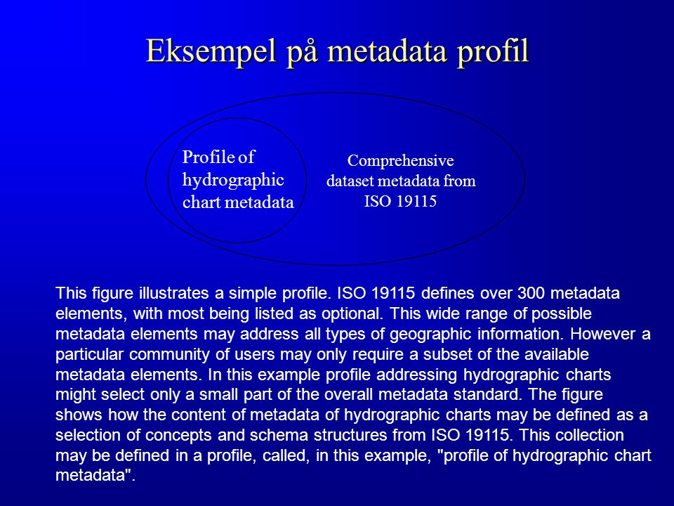 Eksempel på metadata profil Profile of hydrographic chart metadata Comprehensive dataset metadata from ISO 19115 This figure illustrates a simple profile.