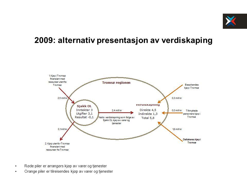 2009: alternativ presentasjon av verdiskaping Røde piler er arrangørs kjøp av varer og tjenester Orange piler er tilreisendes kjøp av varer og tjenest