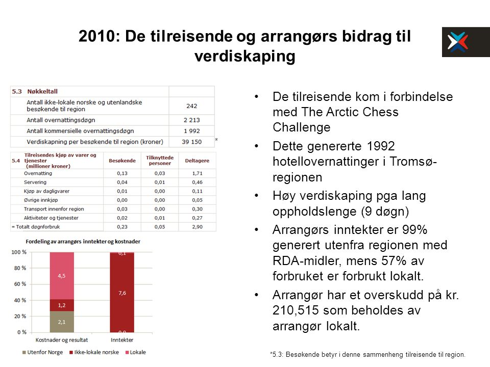 2010: De tilreisende og arrangørs bidrag til verdiskaping De tilreisende kom i forbindelse med The Arctic Chess Challenge Dette genererte 1992 hotellovernattinger i Tromsø- regionen Høy verdiskaping pga lang oppholdslenge (9 døgn) Arrangørs inntekter er 99% generert utenfra regionen med RDA-midler, mens 57% av forbruket er forbrukt lokalt.
