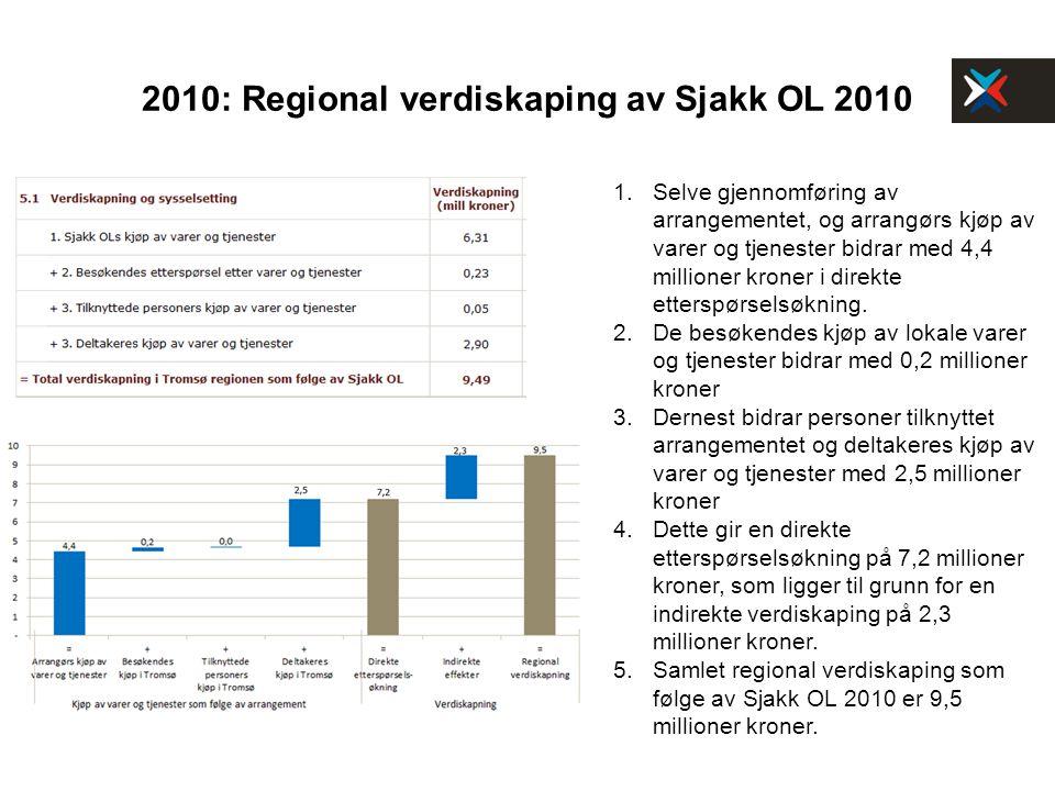 2010: Regional verdiskaping av Sjakk OL 2010 1. Selve gjennomføring av arrangementet, og arrangørs kjøp av varer og tjenester bidrar med 4,4 millioner
