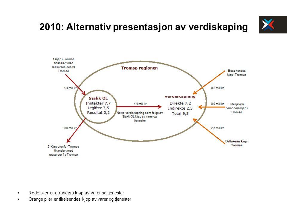 2010: Alternativ presentasjon av verdiskaping Røde piler er arrangørs kjøp av varer og tjenester Orange piler er tilreisendes kjøp av varer og tjenest