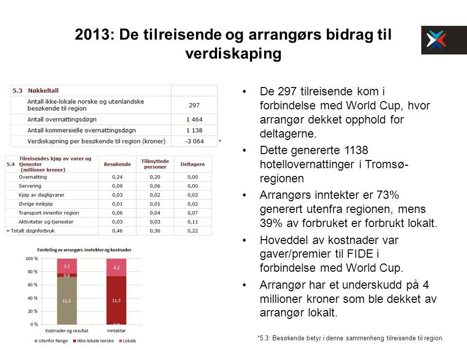 2013: De tilreisende og arrangørs bidrag til verdiskaping De 297 tilreisende kom i forbindelse med World Cup, hvor arrangør dekket opphold for deltagerne.