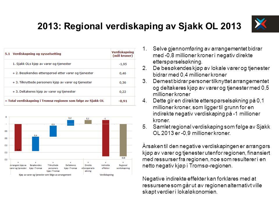 2013: Regional verdiskaping av Sjakk OL 2013 1. Selve gjennomføring av arrangementet bidrar med -0,8 millioner kroner i negativ direkte etterspørselsø