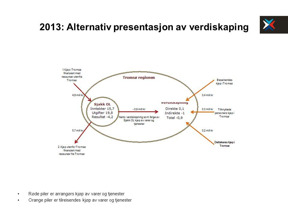 2013: Alternativ presentasjon av verdiskaping Røde piler er arrangørs kjøp av varer og tjenester Orange piler er tilreisendes kjøp av varer og tjenest