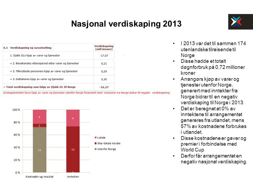 Nasjonal verdiskaping 2013 I 2013 var det til sammen 174 utenlandske tilreisende til Norge Disse hadde et totalt døgnforbruk på 0,72 millioner kroner Arrangørs kjøp av varer og tjenester utenfor Norge, generert med inntekter fra Norge bidrar til en negativ verdiskaping til Norge i 2013.