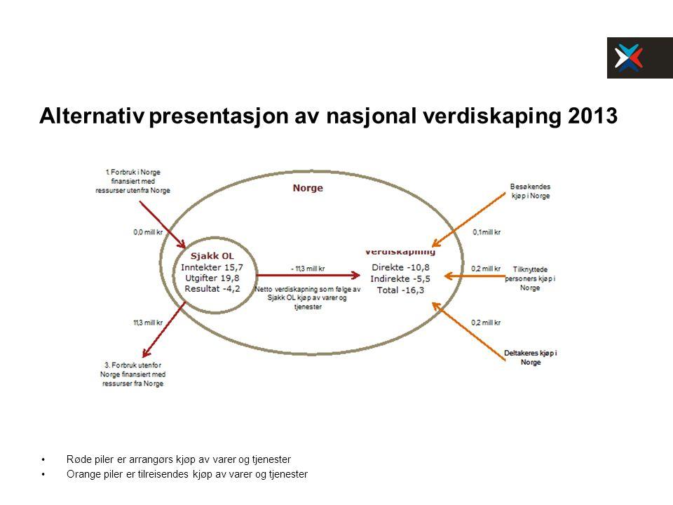 Alternativ presentasjon av nasjonal verdiskaping 2013 Røde piler er arrangørs kjøp av varer og tjenester Orange piler er tilreisendes kjøp av varer og tjenester