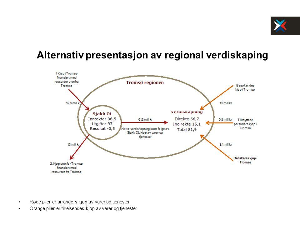 Alternativ presentasjon av regional verdiskaping Røde piler er arrangørs kjøp av varer og tjenester Orange piler er tilreisendes kjøp av varer og tjenester