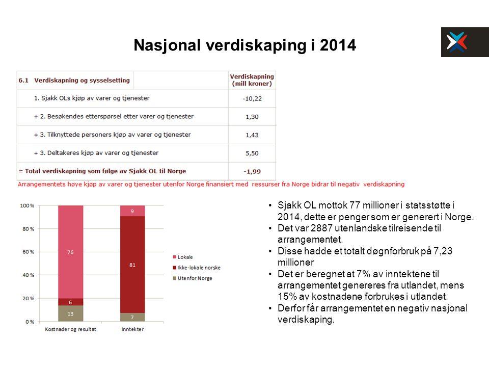 Nasjonal verdiskaping i 2014 Sjakk OL mottok 77 millioner i statsstøtte i 2014, dette er penger som er generert i Norge. Det var 2887 utenlandske tilr