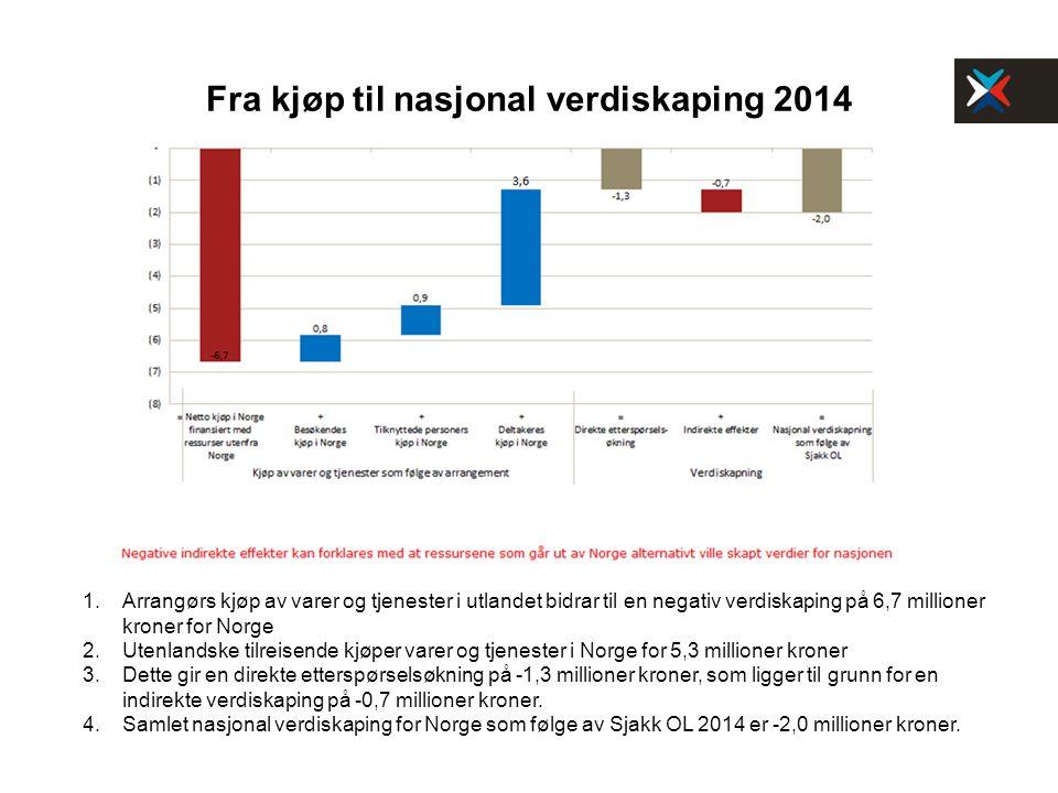 Fra kjøp til nasjonal verdiskaping 2014 1.Arrangørs kjøp av varer og tjenester i utlandet bidrar til en negativ verdiskaping på 6,7 millioner kroner for Norge 2.Utenlandske tilreisende kjøper varer og tjenester i Norge for 5,3 millioner kroner 3.