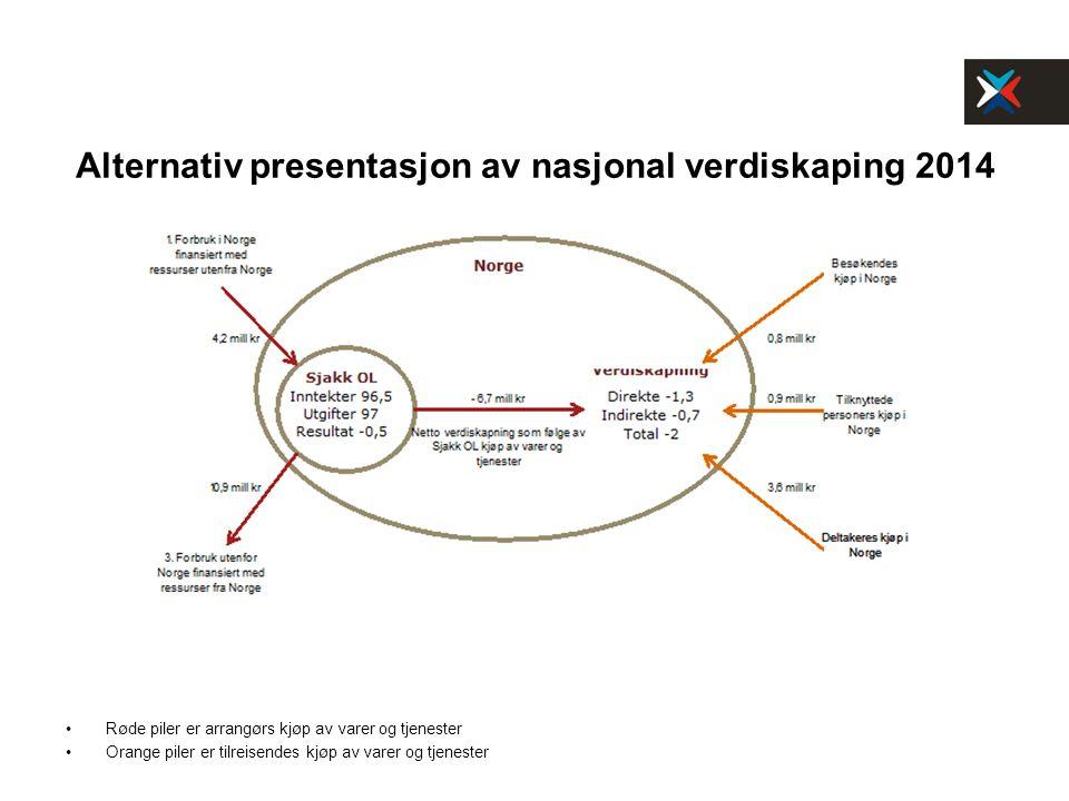 Alternativ presentasjon av nasjonal verdiskaping 2014 Røde piler er arrangørs kjøp av varer og tjenester Orange piler er tilreisendes kjøp av varer og tjenester 3,6