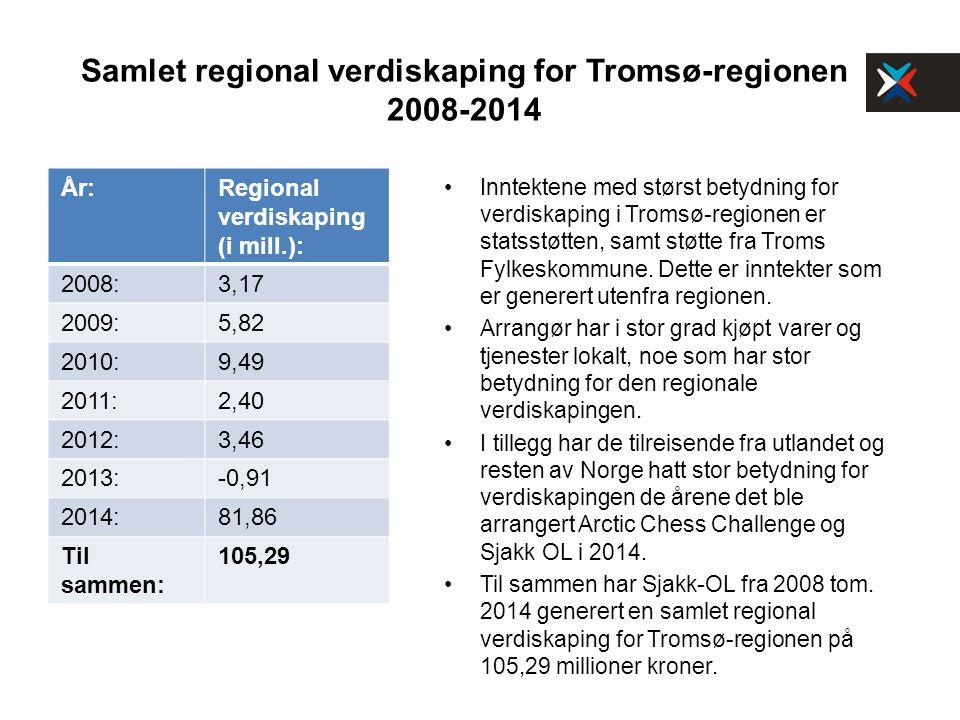 Samlet regional verdiskaping for Tromsø-regionen 2008-2014 År:Regional verdiskaping (i mill.): 2008:3,17 2009:5,82 2010:9,49 2011:2,40 2012:3,46 2013:-0,91 2014:81,86 Til sammen: 105,29 Inntektene med størst betydning for verdiskaping i Tromsø-regionen er statsstøtten, samt støtte fra Troms Fylkeskommune.