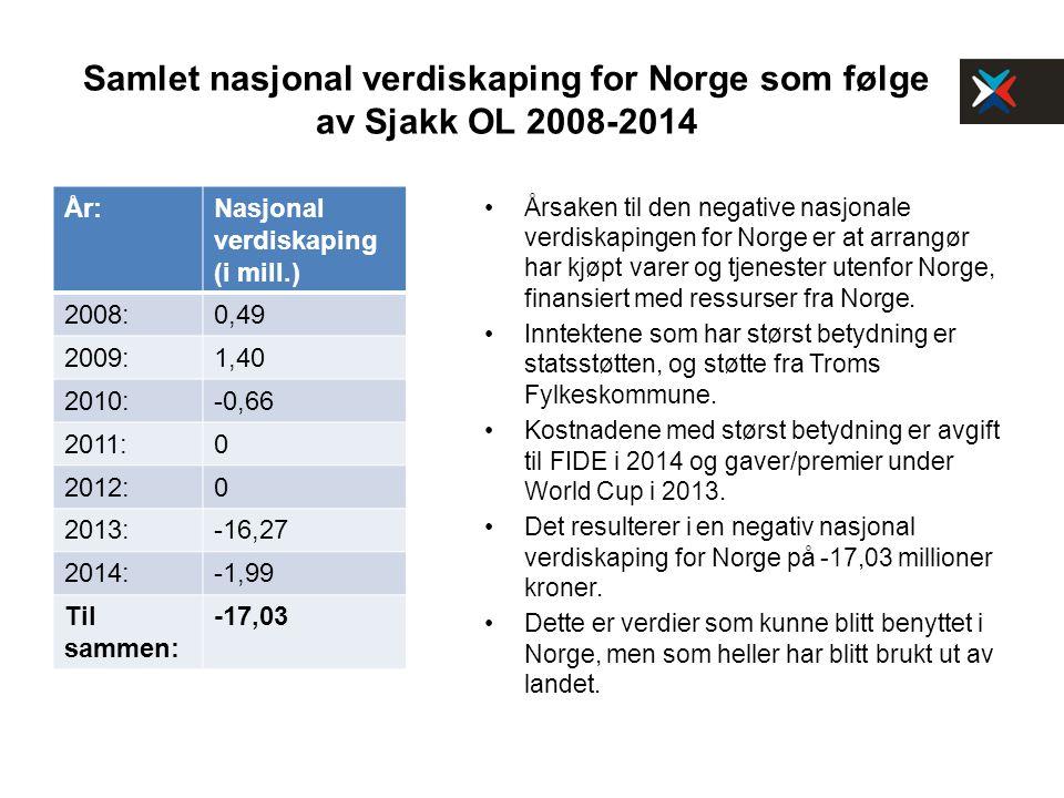 Samlet nasjonal verdiskaping for Norge som følge av Sjakk OL 2008-2014 År:Nasjonal verdiskaping (i mill.) 2008:0,49 2009:1,40 2010:-0,66 2011:0 2012:0 2013:-16,27 2014:-1,99 Til sammen: -17,03 Årsaken til den negative nasjonale verdiskapingen for Norge er at arrangør har kjøpt varer og tjenester utenfor Norge, finansiert med ressurser fra Norge.