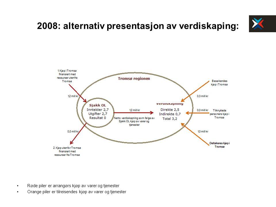 2008: alternativ presentasjon av verdiskaping: Røde piler er arrangørs kjøp av varer og tjenester Orange piler er tilreisendes kjøp av varer og tjenes