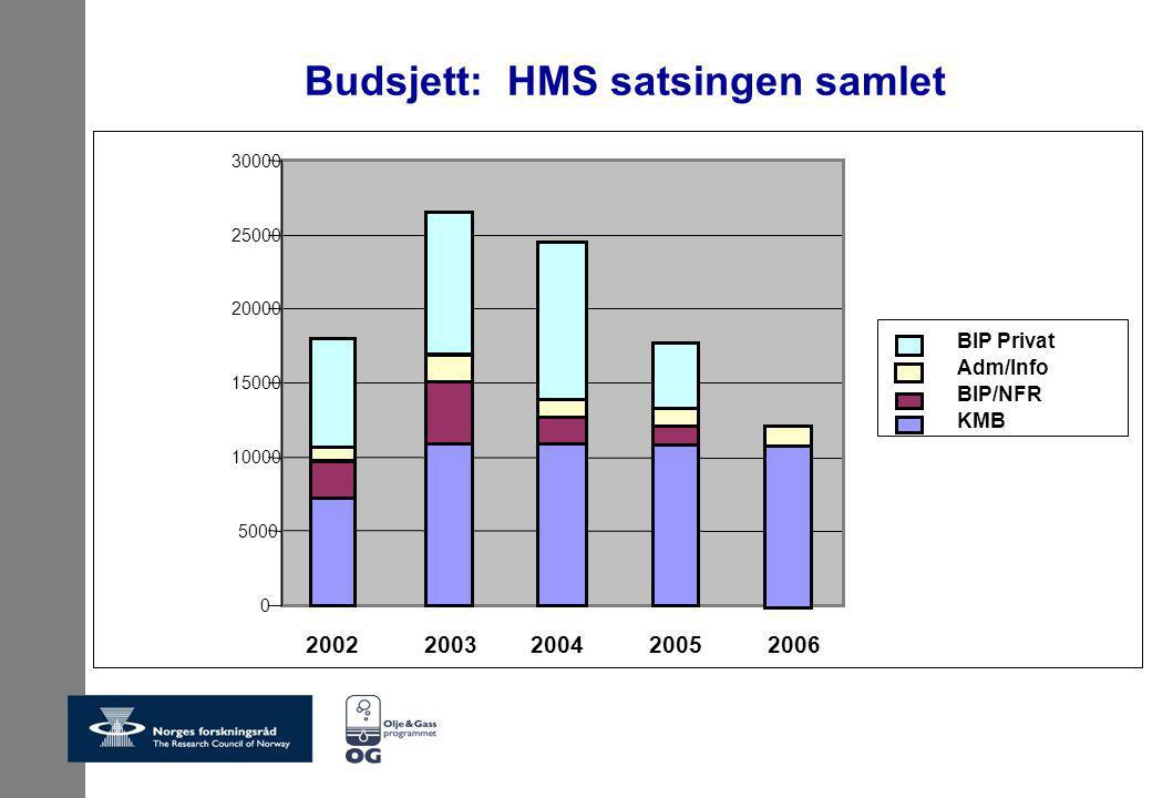 Budsjett: HMS satsingen samlet 0 5000 10000 15000 20000 25000 30000 2002 2003 2004 2005 2006 BIP Privat Adm/Info BIP/NFR KMB
