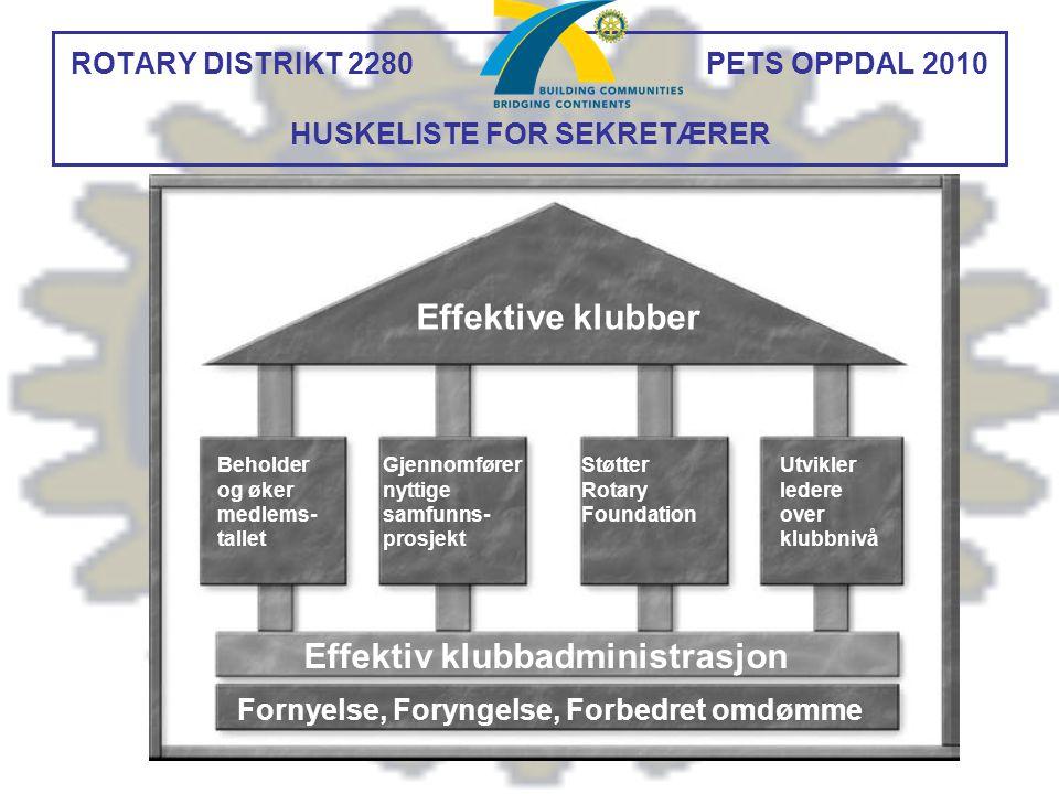 ROTARY DISTRIKT 2280 PETS OPPDAL 2010 HUSKELISTE FOR SEKRETÆRER Effektive klubber Beholder og øker medlems- tallet Gjennomfører nyttige samfunns- pros