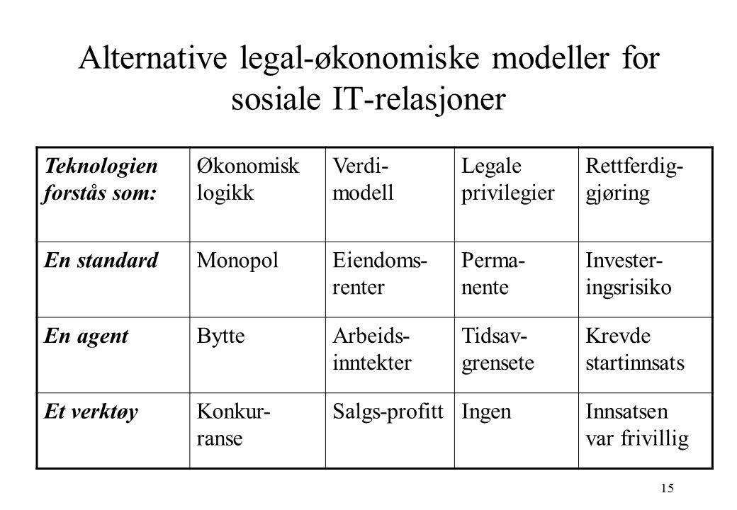 15 Alternative legal-økonomiske modeller for sosiale IT-relasjoner Teknologien forstås som: Økonomisk logikk Verdi- modell Legale privilegier Rettferd