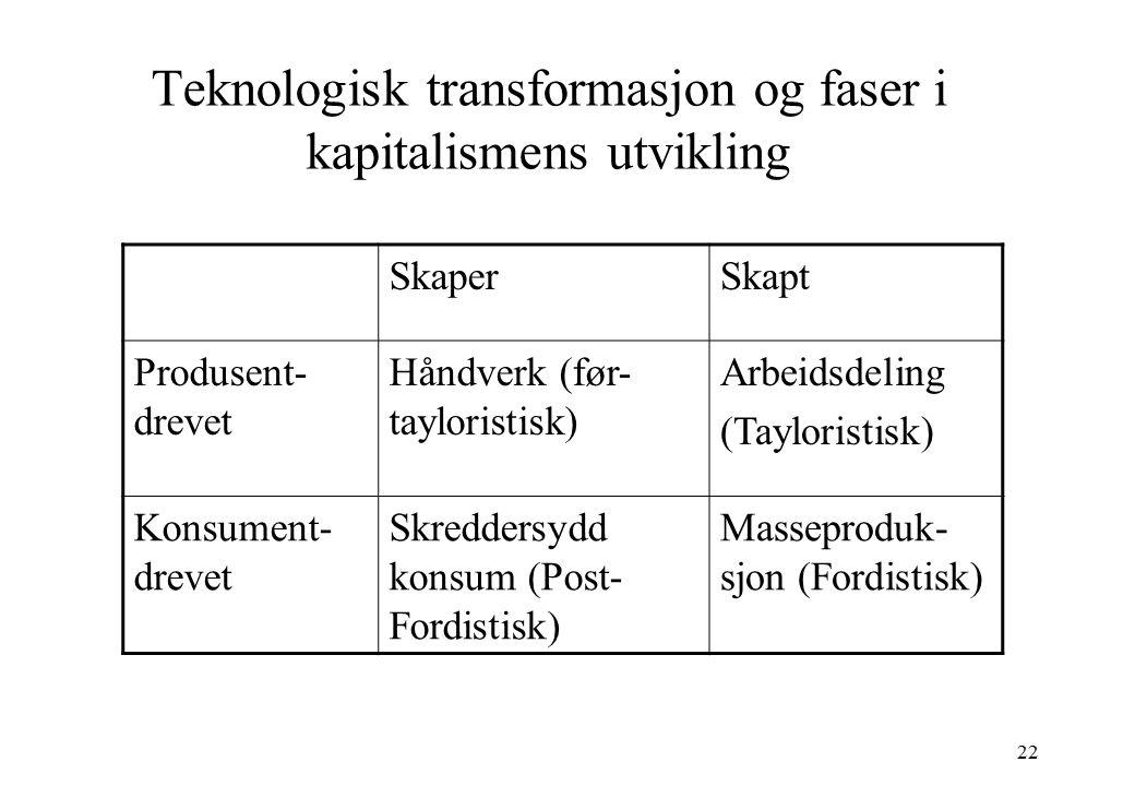 22 Teknologisk transformasjon og faser i kapitalismens utvikling SkaperSkapt Produsent- drevet Håndverk (før- tayloristisk) Arbeidsdeling (Tayloristis