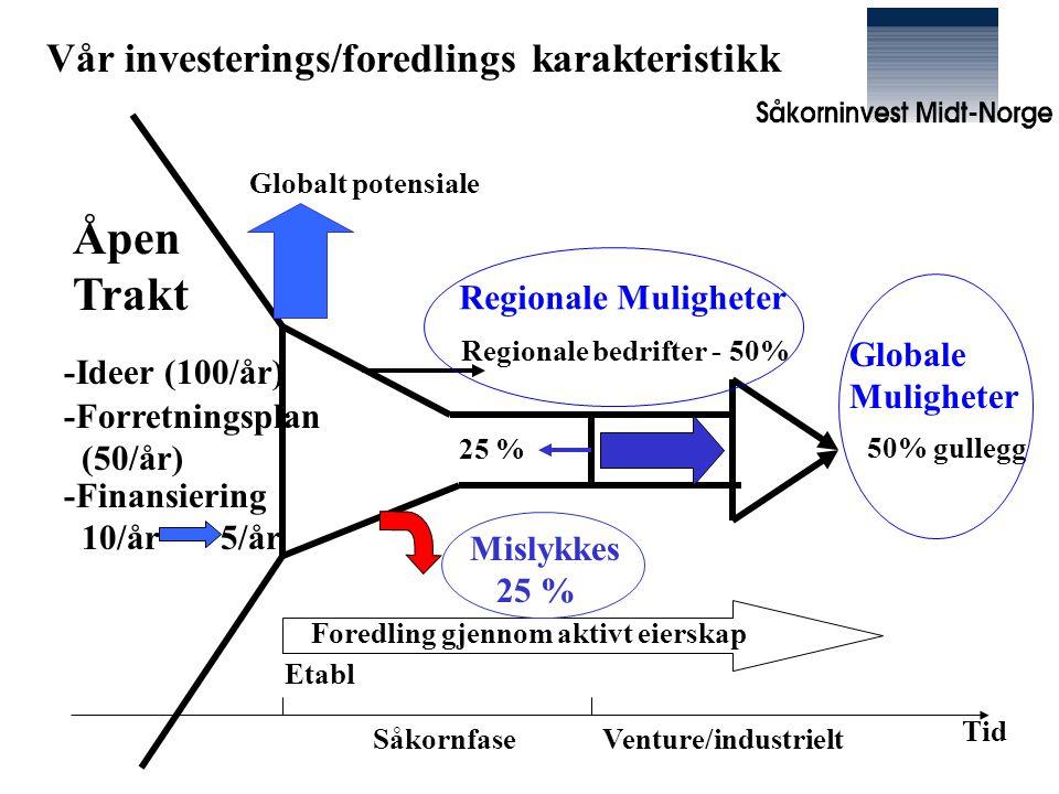 Vår investerings/foredlings karakteristikk -Ideer (100/år) -Forretningsplan (50/år) -Finansiering 10/år 5/år Etabl SåkornfaseVenture/industrielt Regionale bedrifter - 50% 50% gullegg 25 % Foredling gjennom aktivt eierskap Globalt potensiale Tid Regionale Muligheter Globale Muligheter Mislykkes 25 % Åpen Trakt
