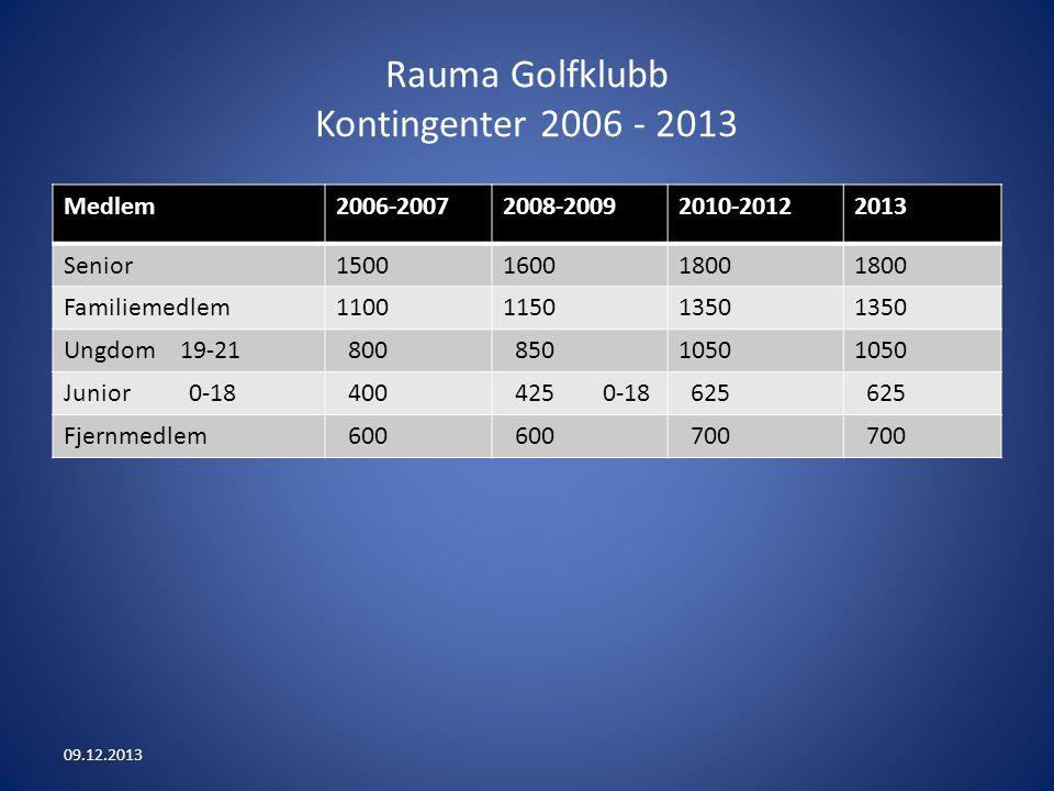 Rauma Golfklubb Kontingenter 2006 - 2013 Medlem2006-20072008-20092010-20122013 Senior150016001800 Familiemedlem110011501350 Ungdom 19-21 800 8501050 Junior 0-18 400 425 0-18 625 Fjernmedlem 600 700 09.12.2013