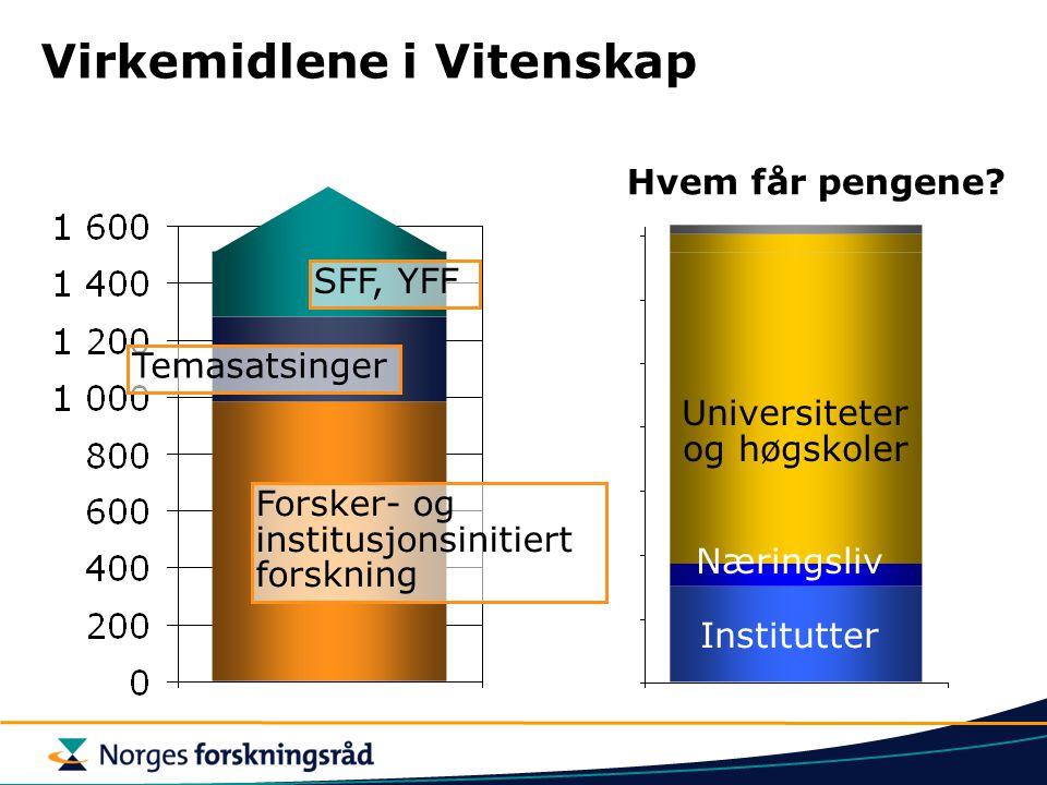 Virkemidlene i Vitenskap Forsker- og institusjonsinitiert forskning Temasatsinger SFF, YFF Institutter Universiteter og høgskoler Hvem får pengene.