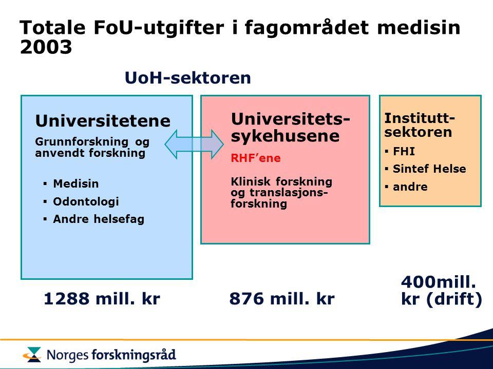 Totale FoU-utgifter i fagområdet medisin 2003 Universitets- sykehusene RHF'ene Klinisk forskning og translasjons- forskning Institutt- sektoren  FHI  Sintef Helse  andre  Medisin  Odontologi  Andre helsefag 1288 mill.