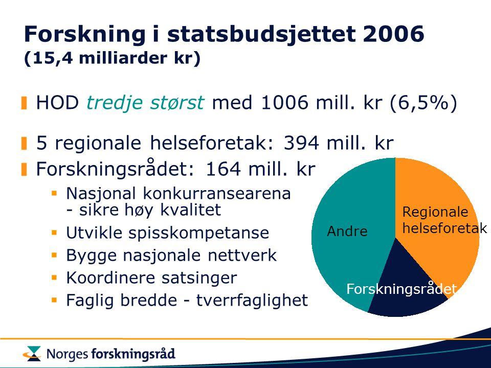 HOD tredje størst med 1006 mill. kr (6,5%) 5 regionale helseforetak: 394 mill. kr Forskningsrådet: 164 mill. kr  Nasjonal konkurransearena - sikre hø