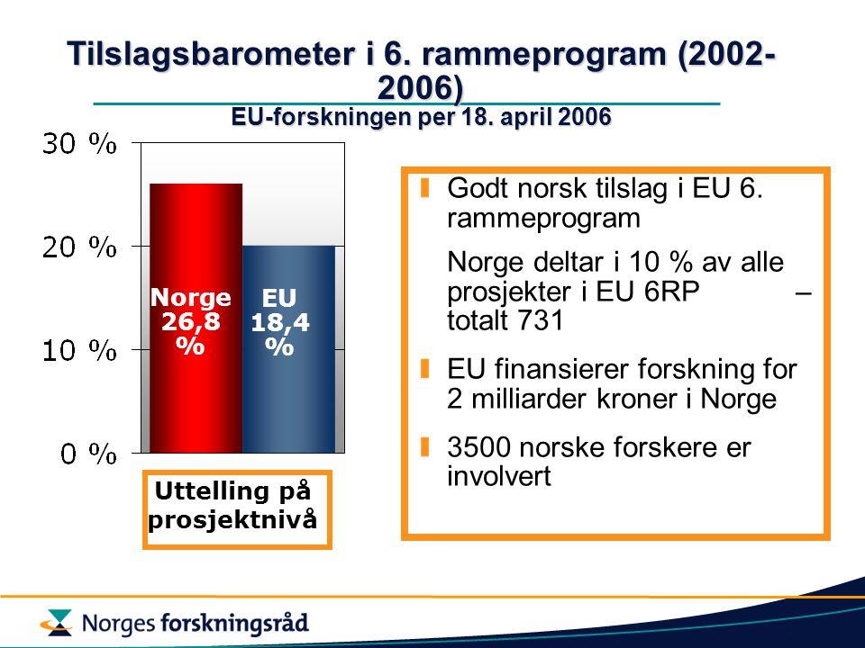 Norge 26,8 % EU 18,4 % Tilslagsbarometer i 6. rammeprogram (2002- 2006) EU-forskningen per 18. april 2006 Uttelling på prosjektnivå Godt norsk tilslag