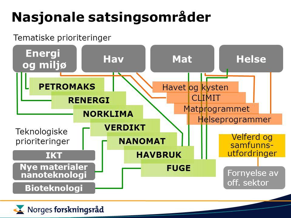 Norge 26,8 % EU 18,4 % Tilslagsbarometer i 6.rammeprogram (2002- 2006) EU-forskningen per 18.