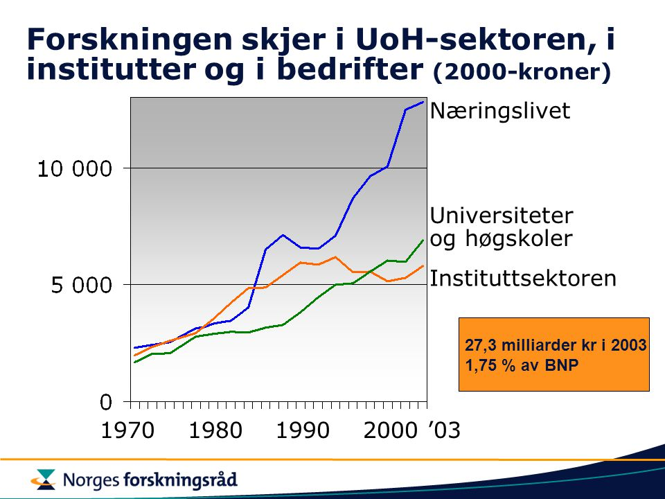 Forskningen skjer i UoH-sektoren, i institutter og i bedrifter (2000-kroner) Instituttsektoren Universiteter og høgskoler Næringslivet 1970 1980 1990 2000 '03 27,3 milliarder kr i 2003 1,75 % av BNP