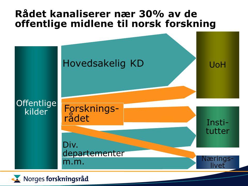 Rådet kanaliserer nær 30% av de offentlige midlene til norsk forskning Offentlige kilder Nærings- livet Insti- tutter UoH Div. departementer m.m. Hove