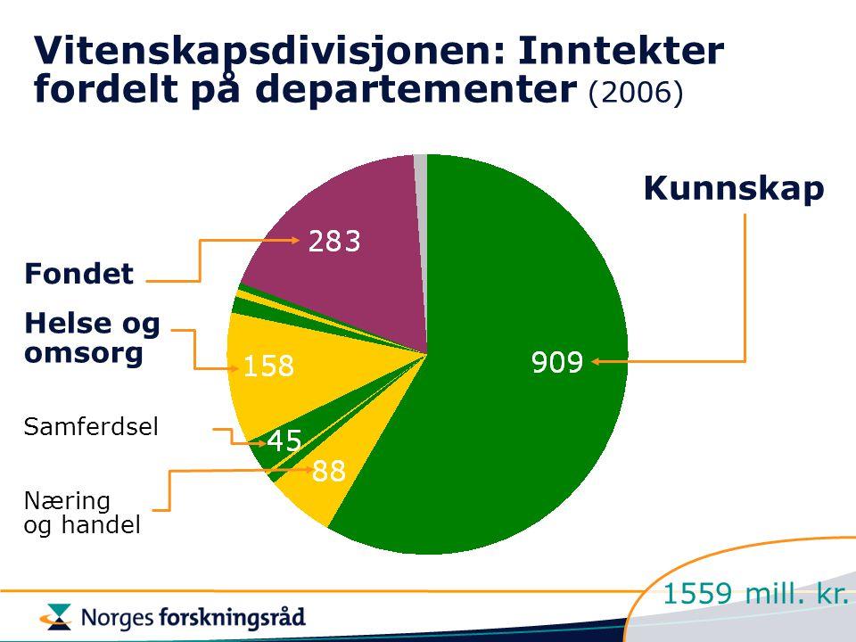 Næring og handel Helse og omsorg Fondet Vitenskapsdivisjonen: Inntekter fordelt på departementer (2006) Kunnskap Samferdsel 1559 mill. kr.