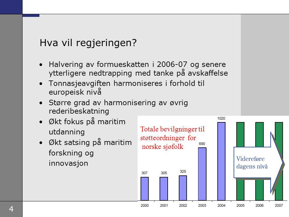 5 Behov for å gjenopprette NIS som et attraktivt kvalitetsregister Regjeringen nedsatte arbeidsgruppe i forbindelse med skipsfartsmeldingen med fokus på hvordan NIS skal kunne gjenopprettes som et attraktivt kvalitetsregister: –NIS oppfattes som et kvalitetsregister – denne posisjonen må utnyttes –Fartsområdebegrensningen må oppheves –Krav til drift fra Norge må gjøres mindre strengt –Norge må være pådriver for internasjonale konvensjoner –Unngå særnorske regler