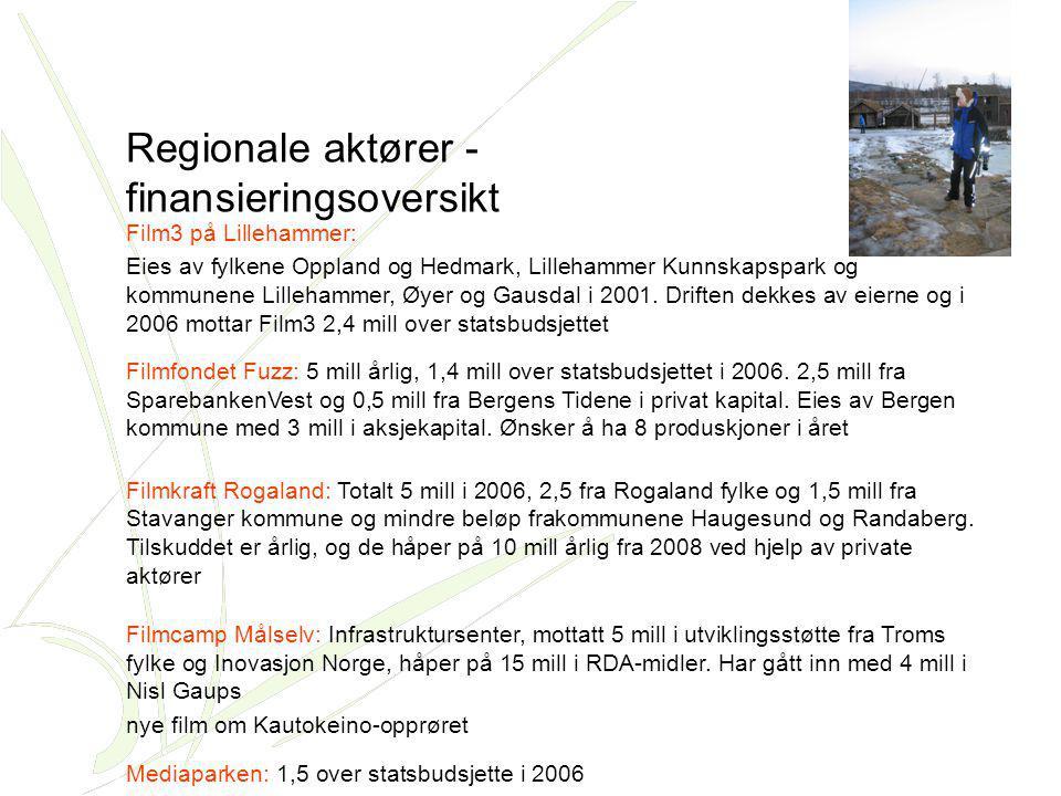 Film3 på Lillehammer: Eies av fylkene Oppland og Hedmark, Lillehammer Kunnskapspark og kommunene Lillehammer, Øyer og Gausdal i 2001. Driften dekkes a