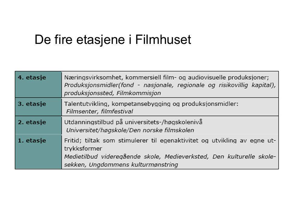 En fullverdig filmsatsning i Midt-Norge Midtnorsk Filmsenter Regionalt filmfond Film- kommisjon Næring Kultur