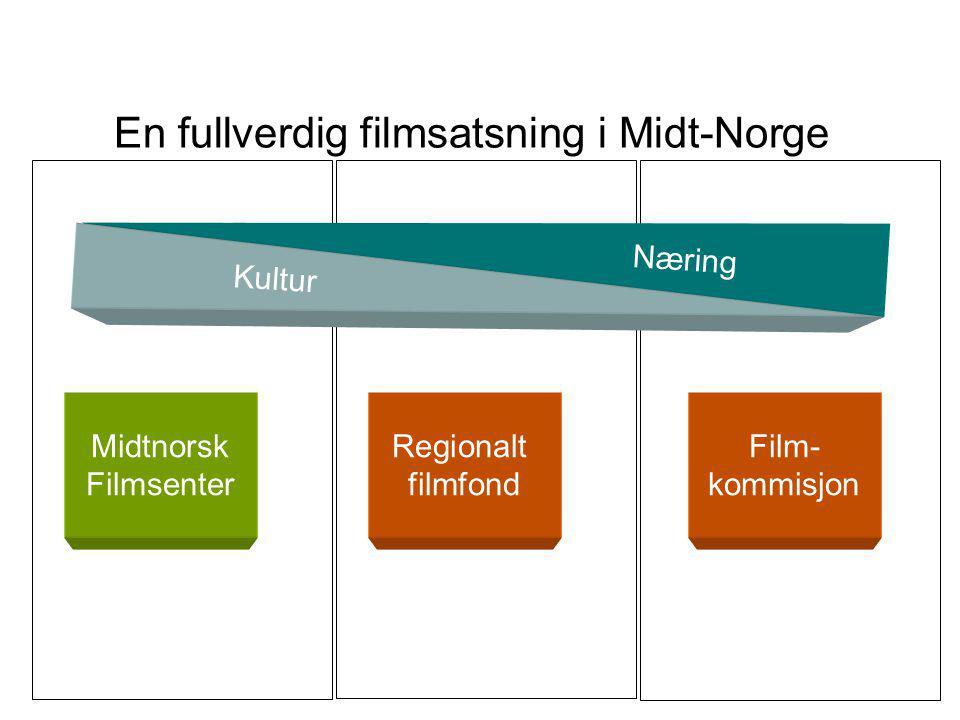 Samfunnsøkonomiske ringvirkninger Et eksempel - Film3 på Lillehammer: 7,8 mill over 3 år har gitt en dokumentert meromsetning i regionen på 22,5 mill.