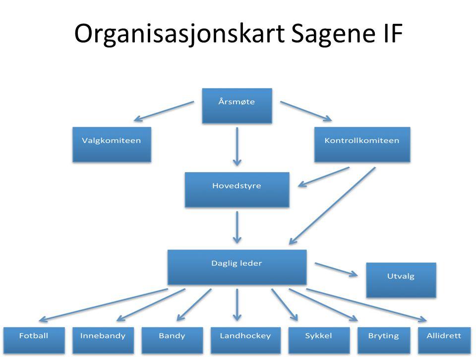 Organisasjonskart Sagene IF