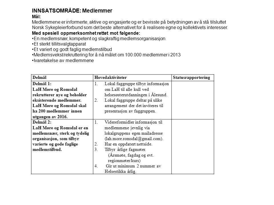 DelmålHovedaktiviteterStatusrapportering Delmål 1: LaH Møre og Romsdal rekrutterer nye og beholder eksisterende medlemmer. LaH Møre og Romsdal skal ha