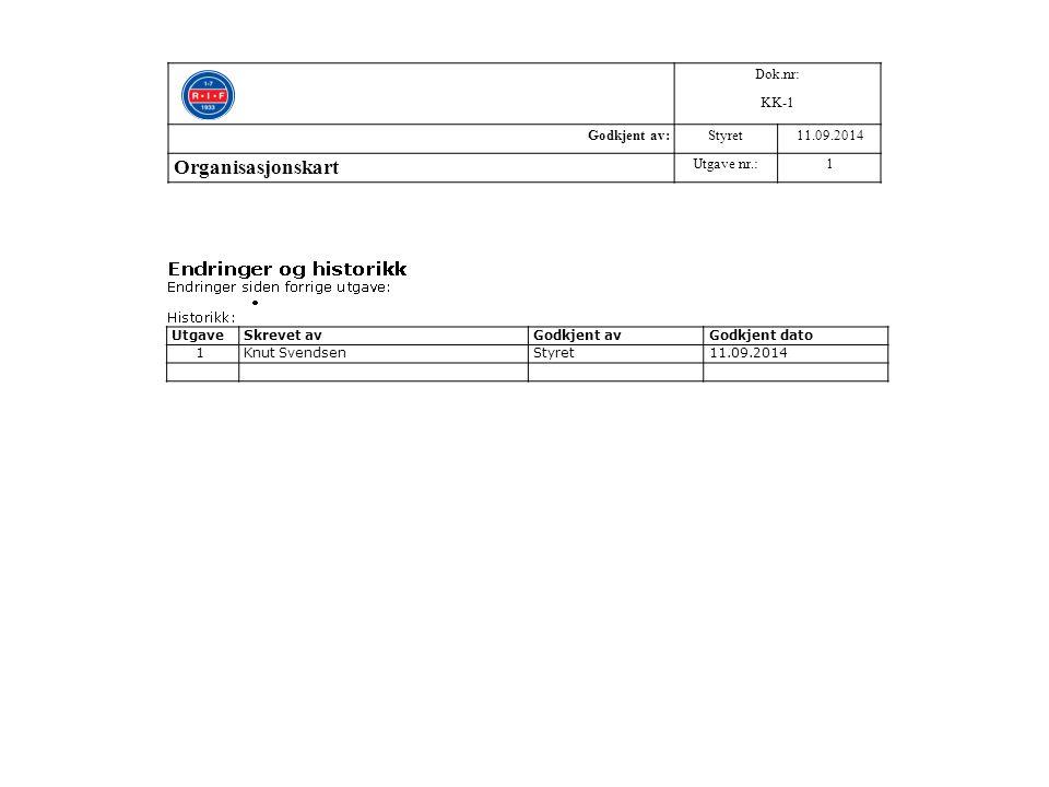 Dok.nr: KK-1 Godkjent av:Styret11.09.2014 Organisasjonskart Utgave nr.:1 UtgaveSkrevet avGodkjent avGodkjent dato 1 Knut SvendsenStyret11.09.2014