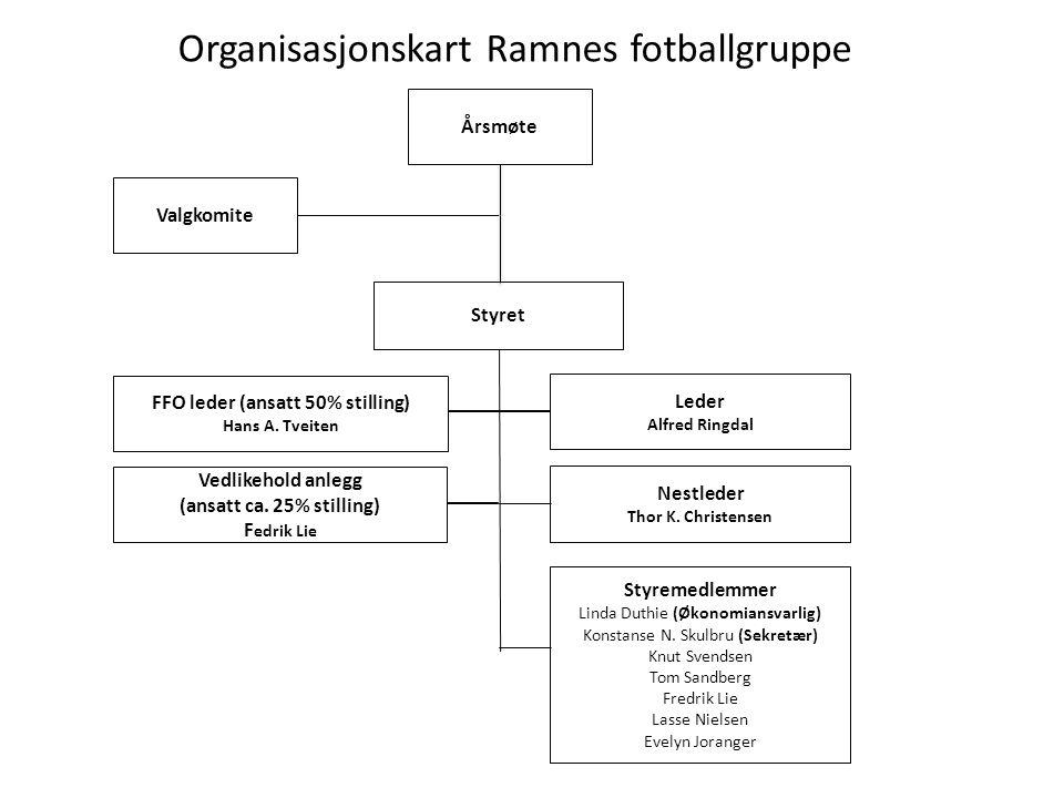 Organisasjonskart Ramnes fotballgruppe Årsmøte Valgkomite Styret Leder Alfred Ringdal Nestleder Thor K.